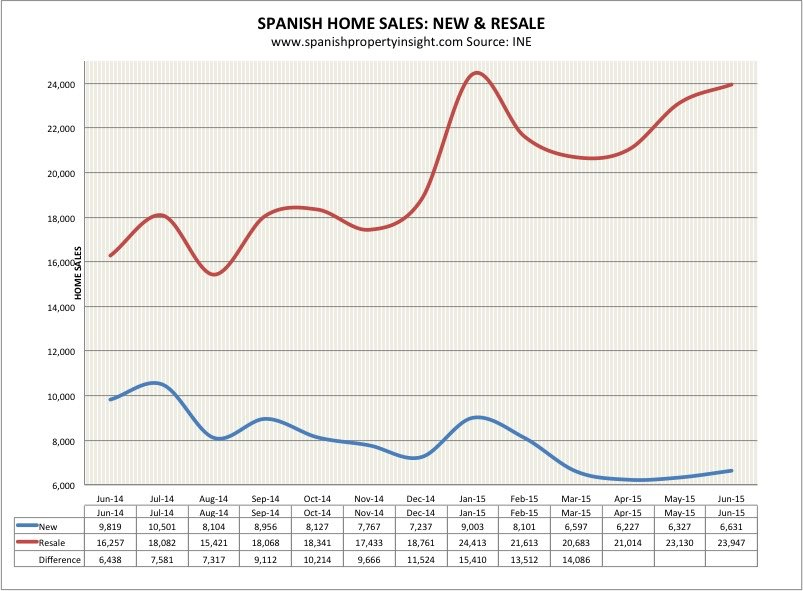 spanish property sales june 2015