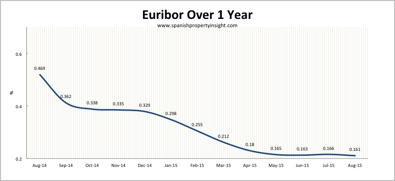 Spanish euribor mortgage rates
