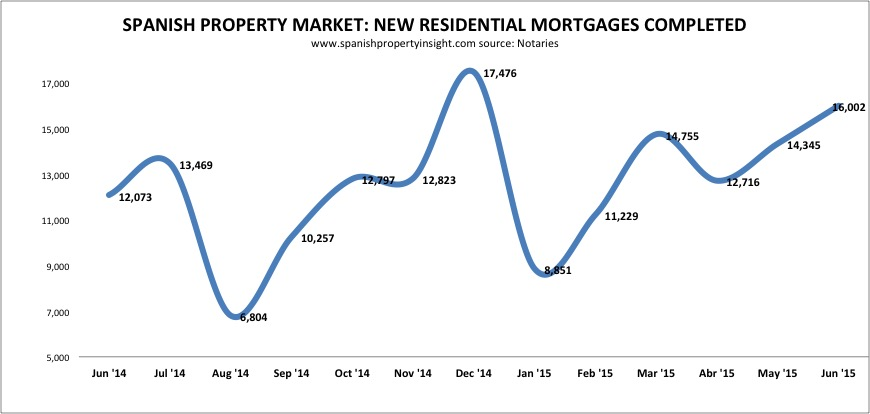 spanish property mortgage lending june 2015