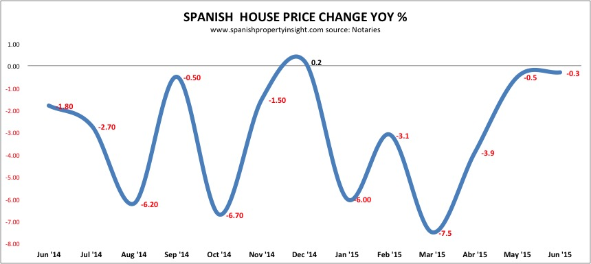 spanish property prices june 2015