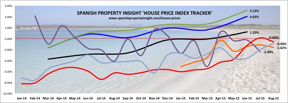 spain's house price index tracker by spanish property insight