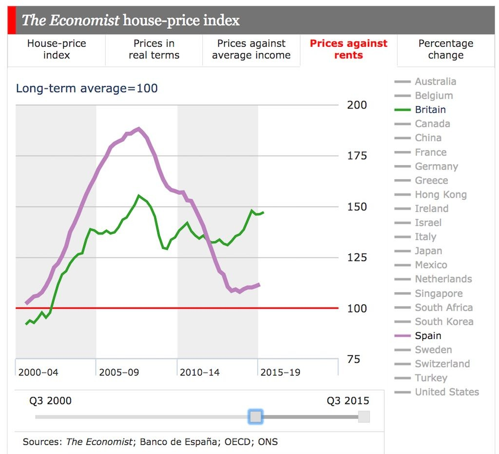 Spanish Rental Prices Keep Falling As House Prices Stabilise