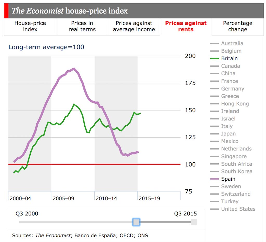Spanish and UK house prices as a multiple of rental income, compared to long term averages