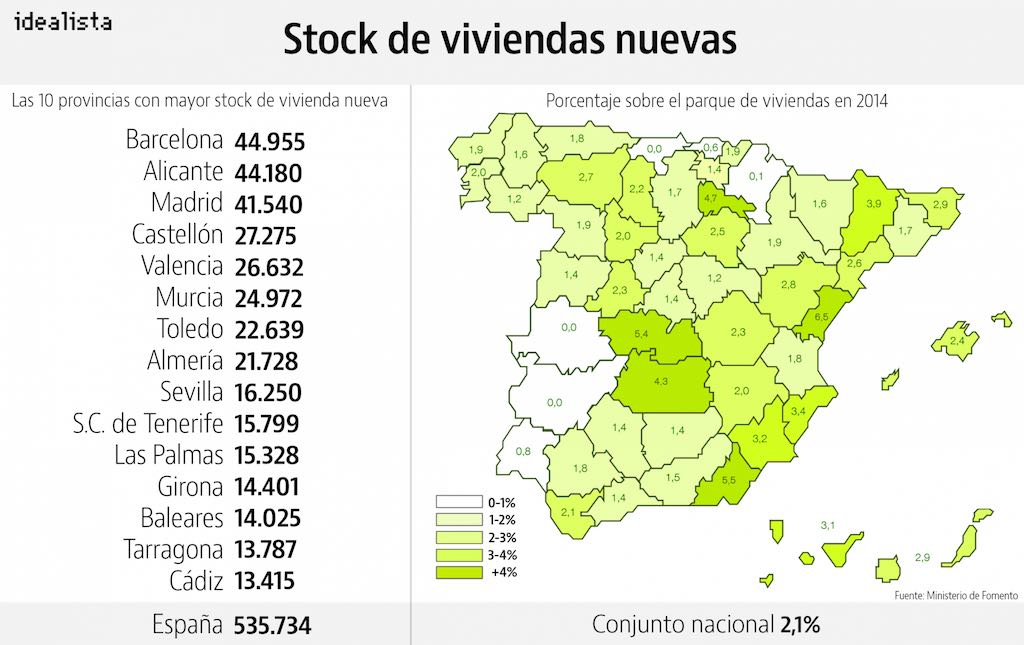 Spanish New home inventories as a percentage of overall housing stock, by province. Prepared by Idealista.com
