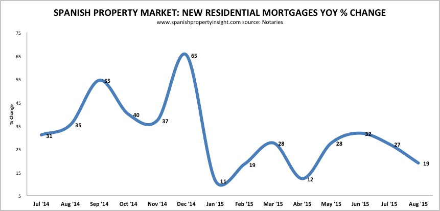 spanish property market mortgage lending august 2015