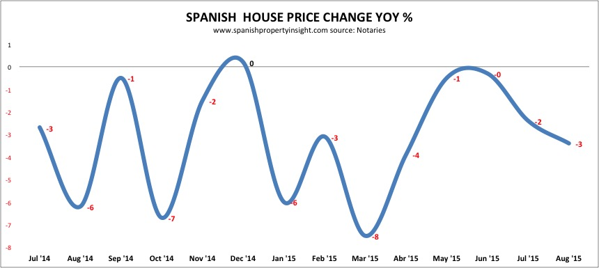 spanish property market prices august 2015