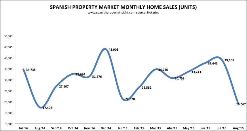 spanish property market sales august 2015