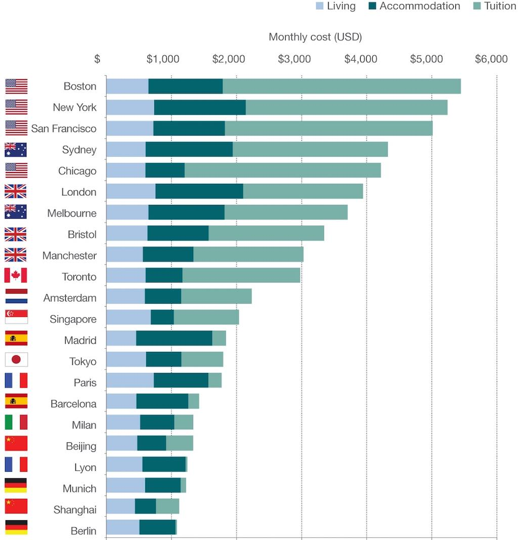 Savills global ranking student cost of living