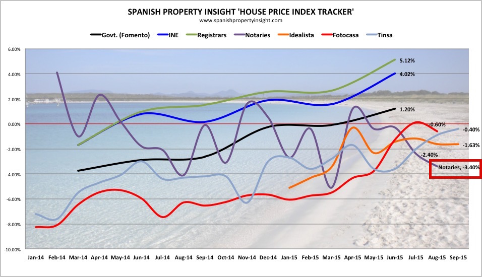 spanish property insight spi house price index tracker august 2015