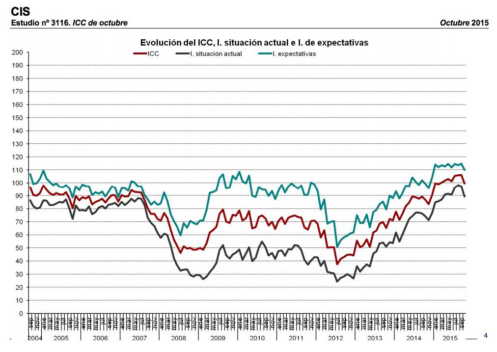 Spanish consumer confidence, October 2015. CIS