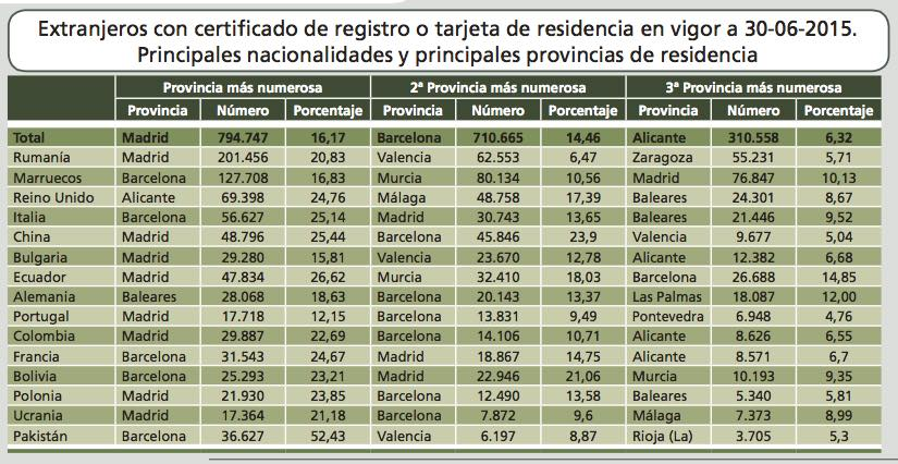 Foreign residents in Spain ranked by number and province where resident