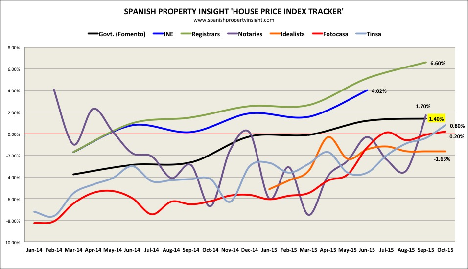 SPI Spanish  house price index tracker september 2015
