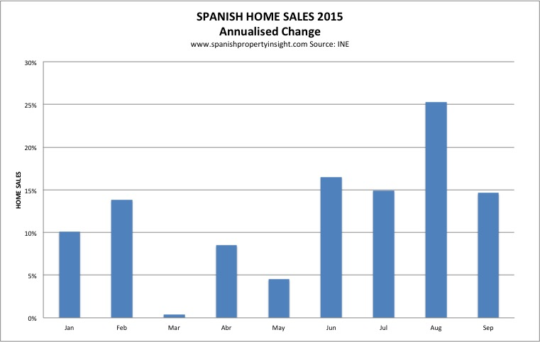 spanish property market sales sep 2015