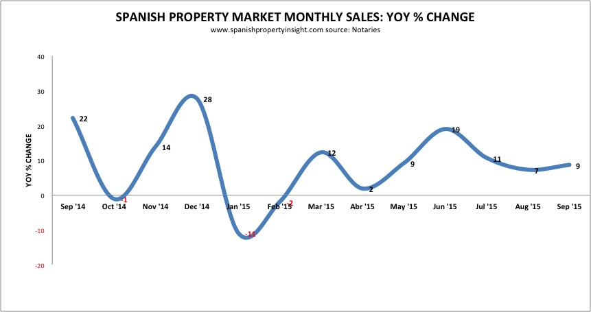 Homes sales up 9% yoy in September. Notaries.