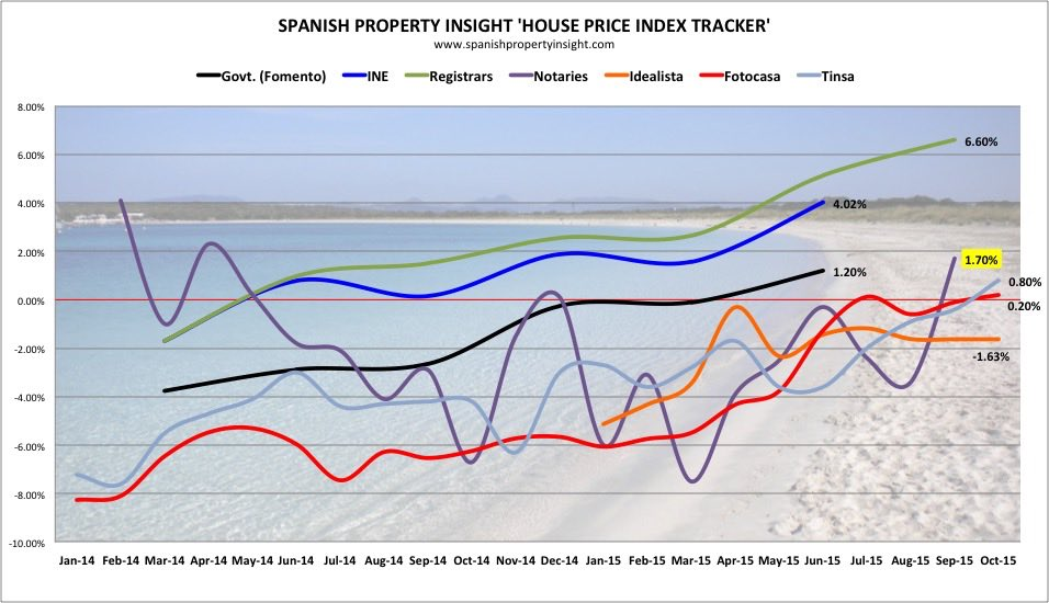 spanish property prices sept 2015