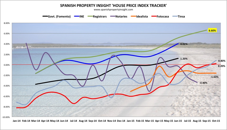 spi hpit spanish property house price index tracker 2015