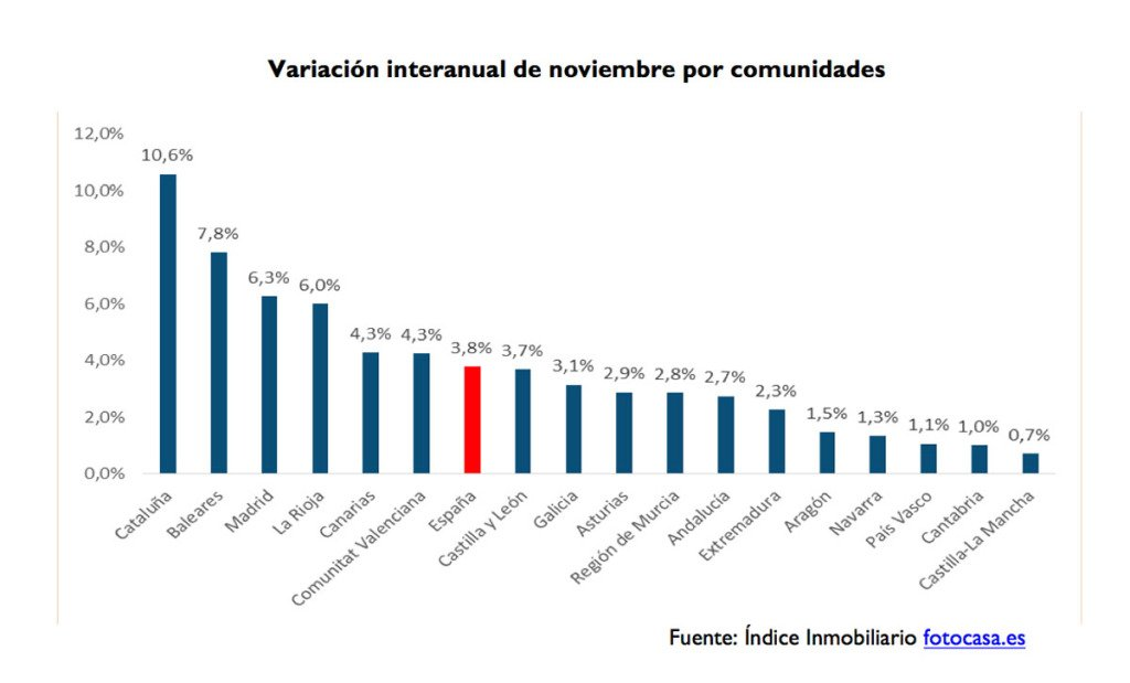 spanish rental prices nov 2015