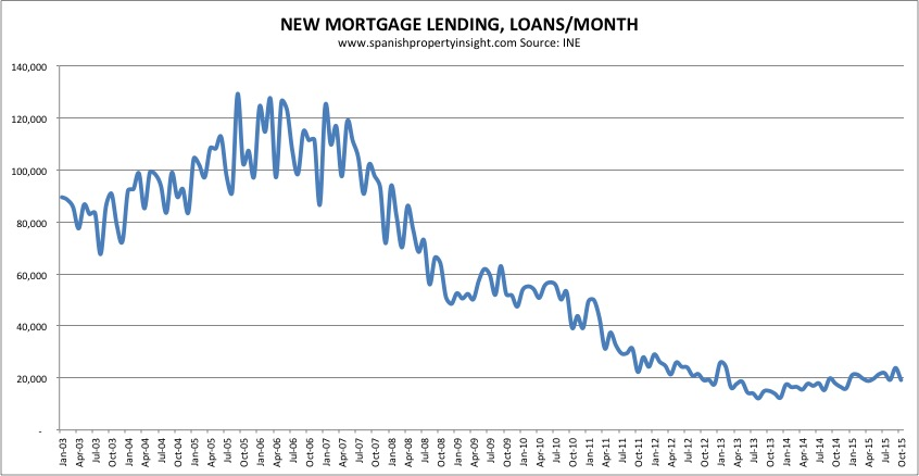 spanish mortgage lending oct 2015