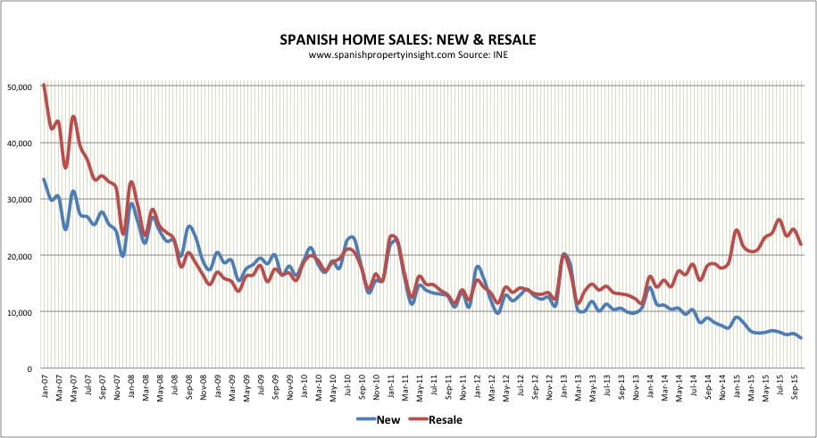 Spanish property market sales oct 2015