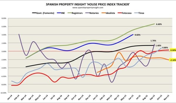 spanish property prices november 2015