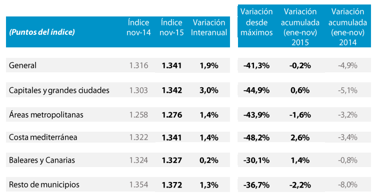 Tinsa Spanish house price index November 2015