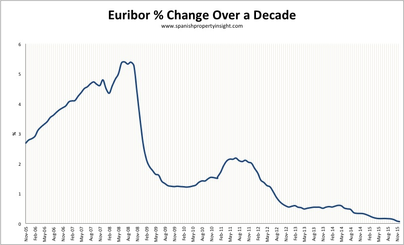 euribor mortgage rate dec 2015