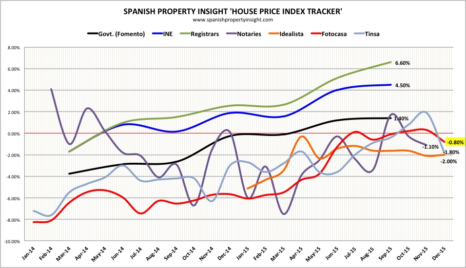 spanish property prices december 2015