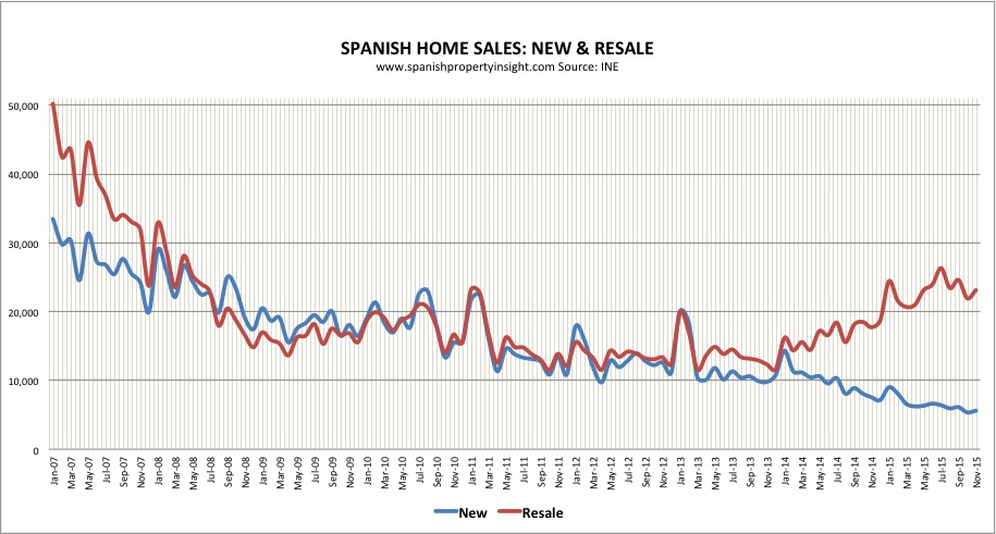 spanish property market home sales november 2015