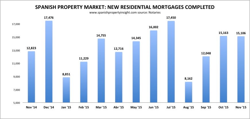 Spanish property mortgage lending november 2015
