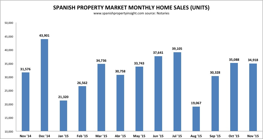Spanish property sales november 2015