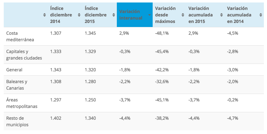 Tinsa Spanish house price index December 2015, broken down by area