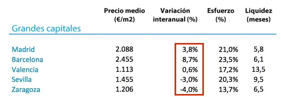 Tinsa Spanish house price index 2015. City variations.