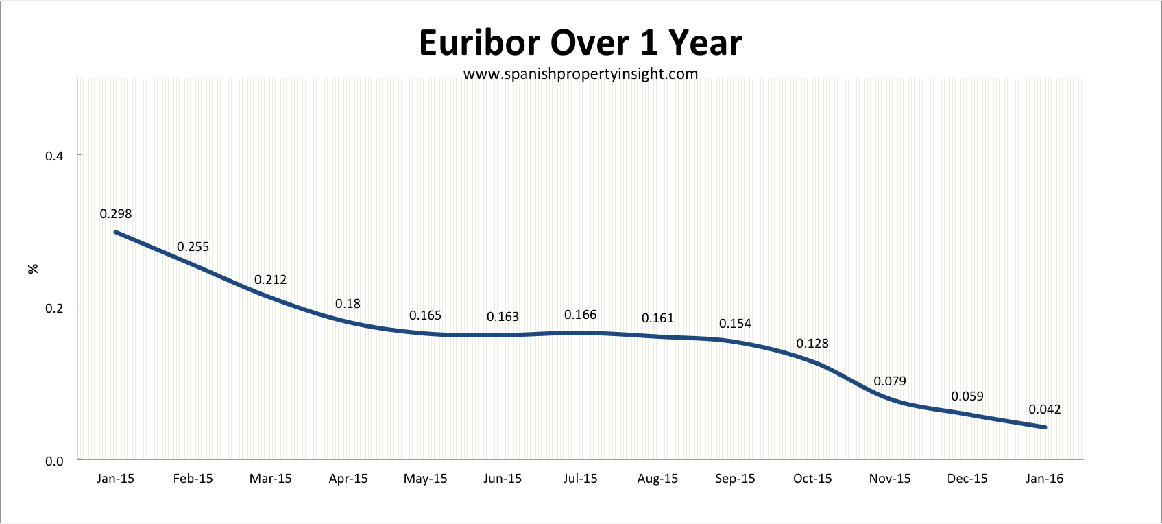 Euribor spanish mortgage for property purchase