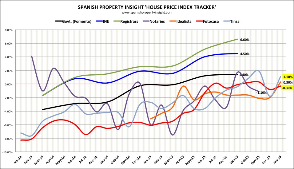 spanish house price index january 2016