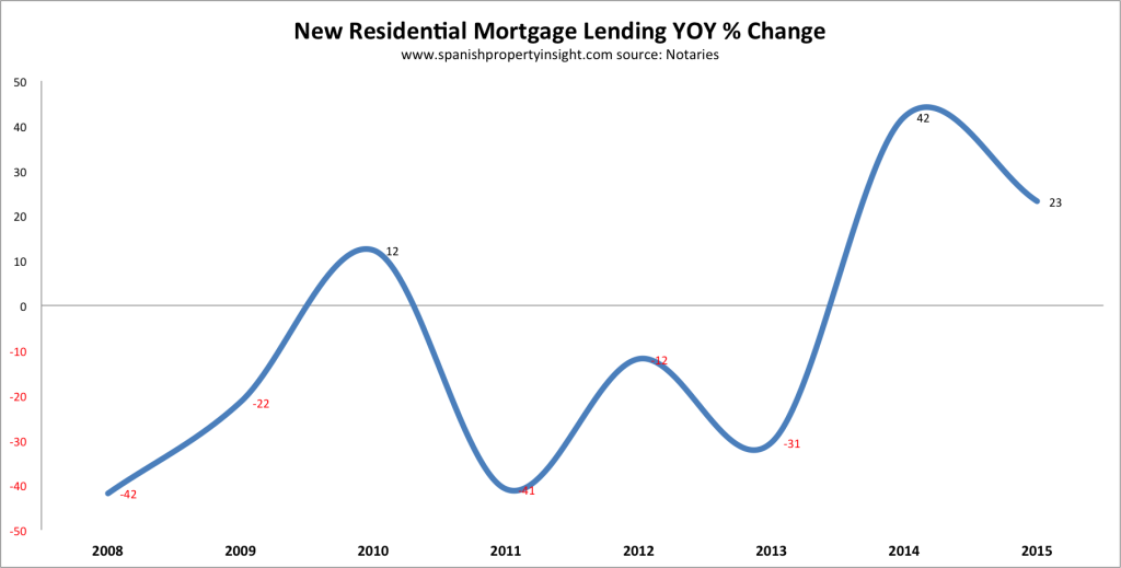 Spanish mortgage lending 2015