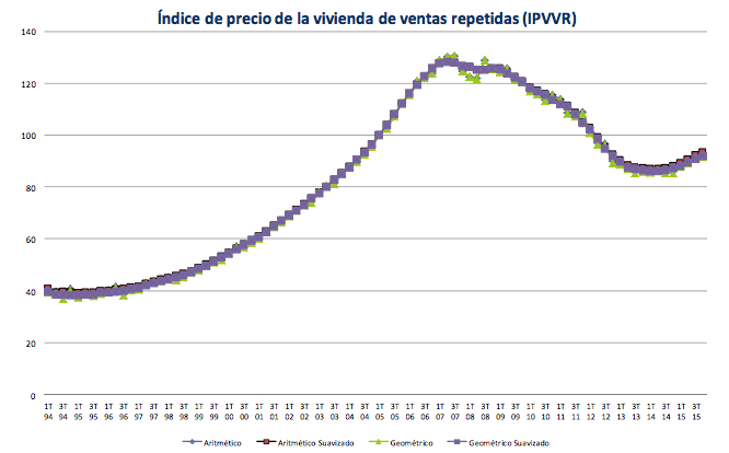 Spanish house price index curve published by the property registrars