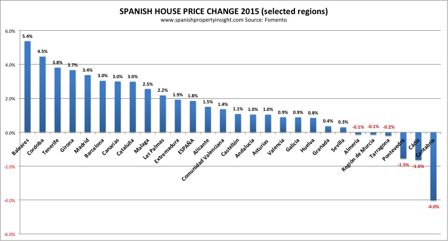 spanish house prices by region 2015