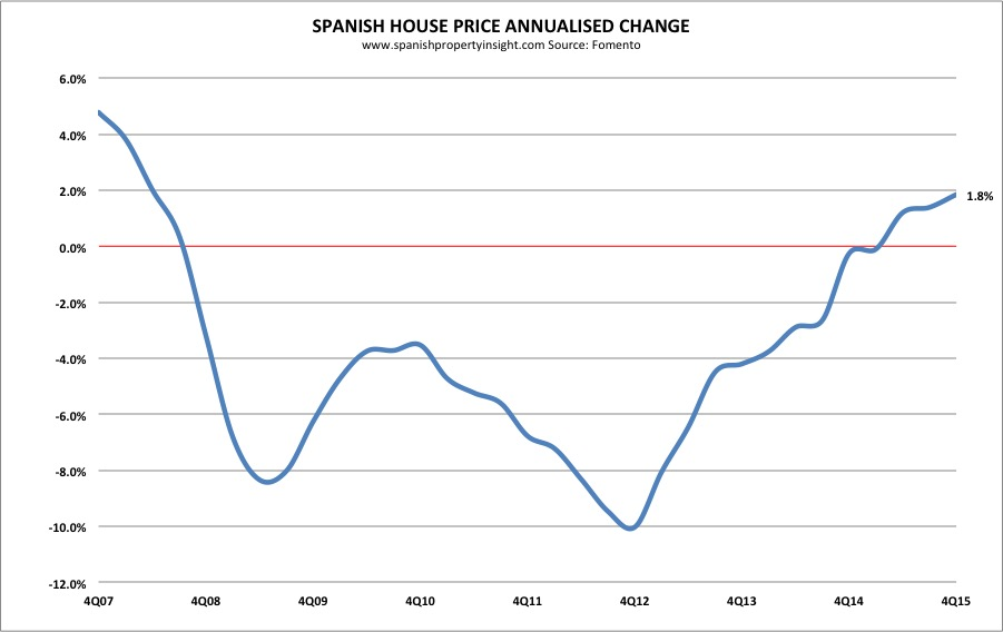 spanish house prices 2015
