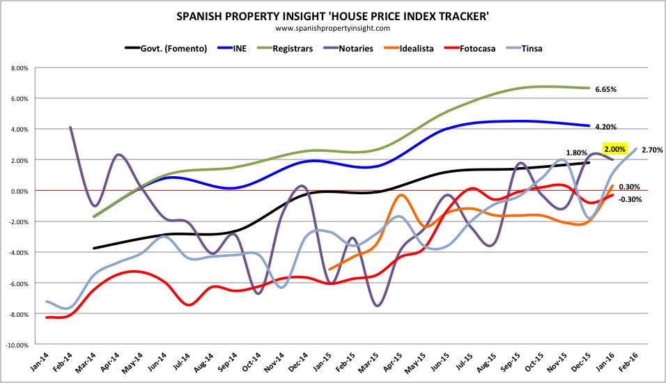 Spanish property insight house price index tracker jan 2016