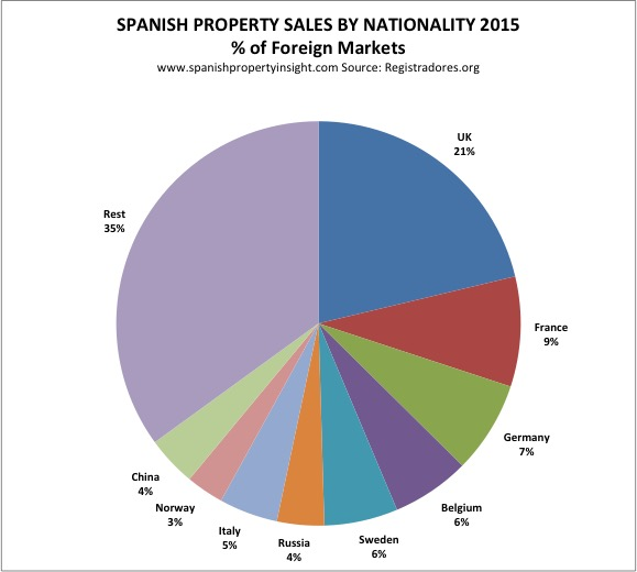 spanish property sales by nationality 2015