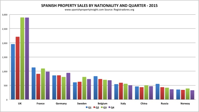 foreign demand for property in spain 2015