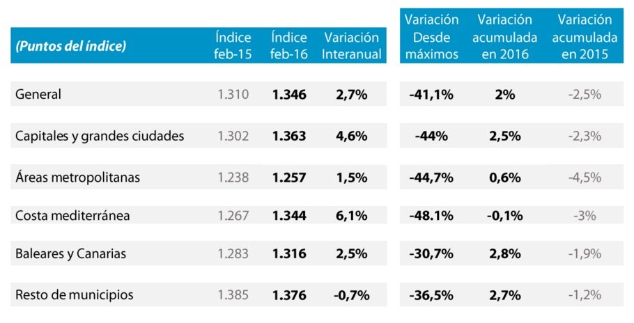 Tinsa Spanish house prices february 2016