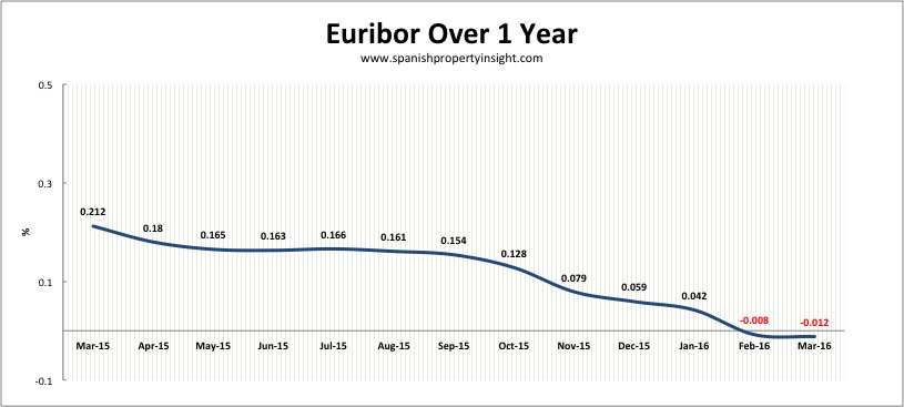 spanish mortgage euribor interest rate