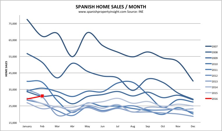 spanish property sales february 2016