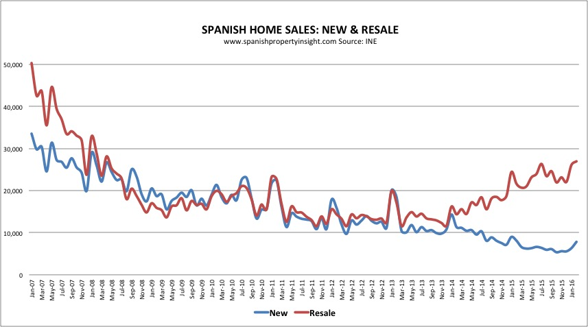 spanish new home sales 2016