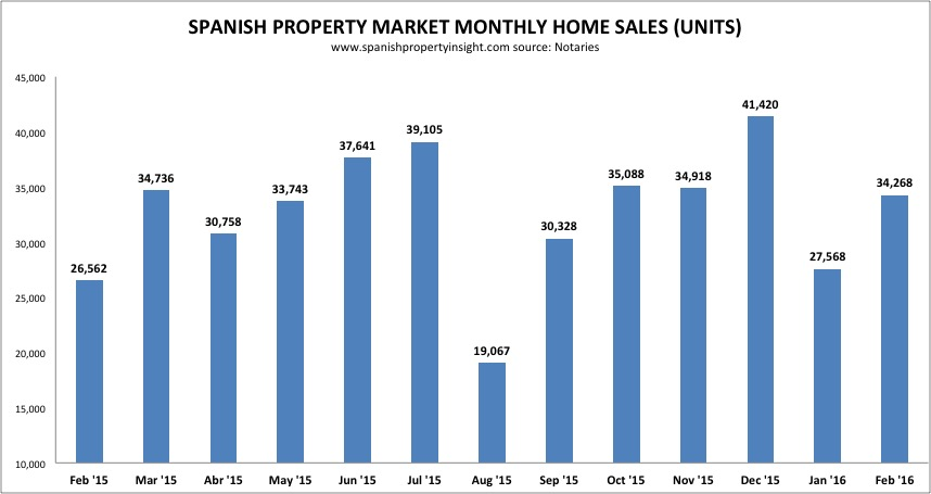 spanish property sales per month
