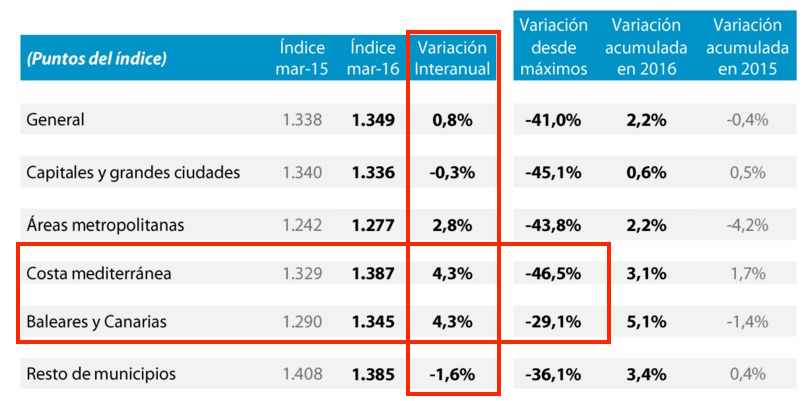 Tinsa spanish house price index march 2016, mediterranean coast and islands highlighted