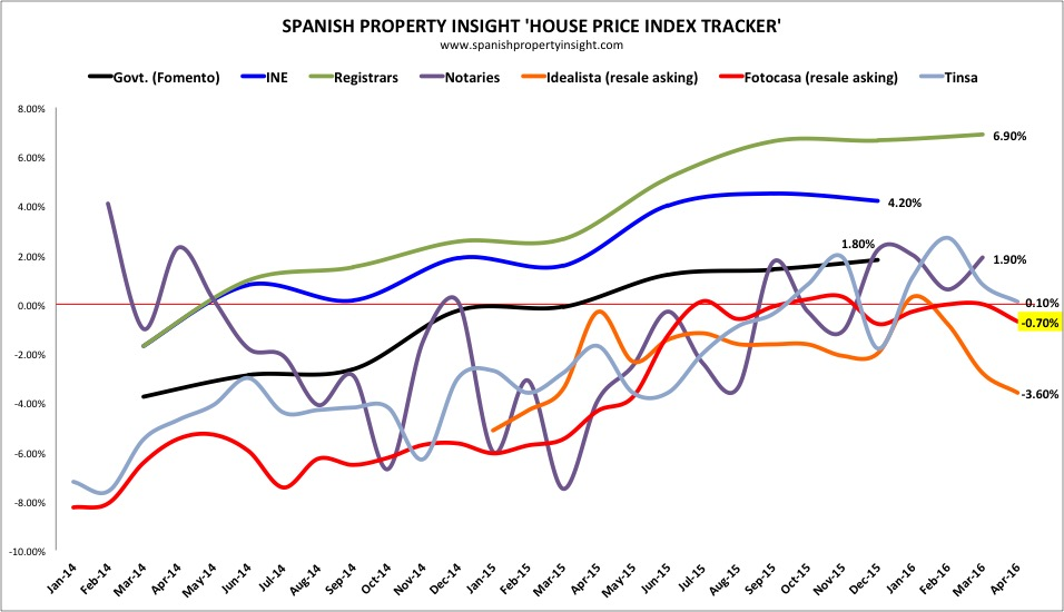 spanish property prices