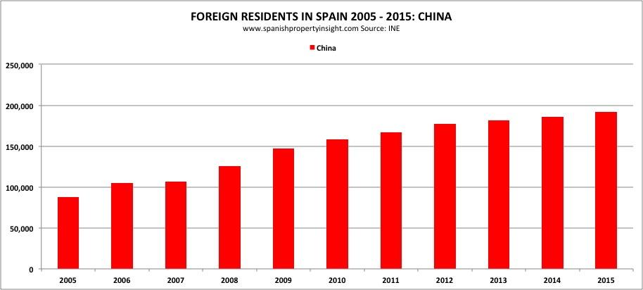 expat chinese foreign resident numbers in Spain 2015