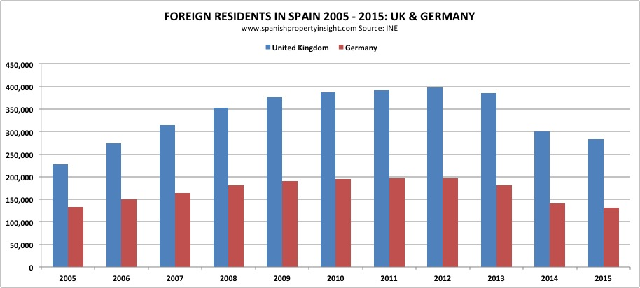 expat foreign resident numbers in Spain 2015